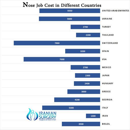 nose job cost iran